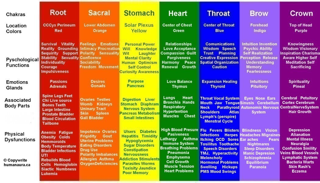 Chakra Color Chart Meaning Rebellions